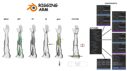 Rigging Arm preview image